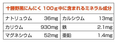 1.4mg 亜鉛 52mg マグネシウム 2.1mg 鉄930mg カリウム 13mg カルシウム 36mg ナトリュウム 十勝ナチュラルガーリック100g中に含まれるミネラル成分