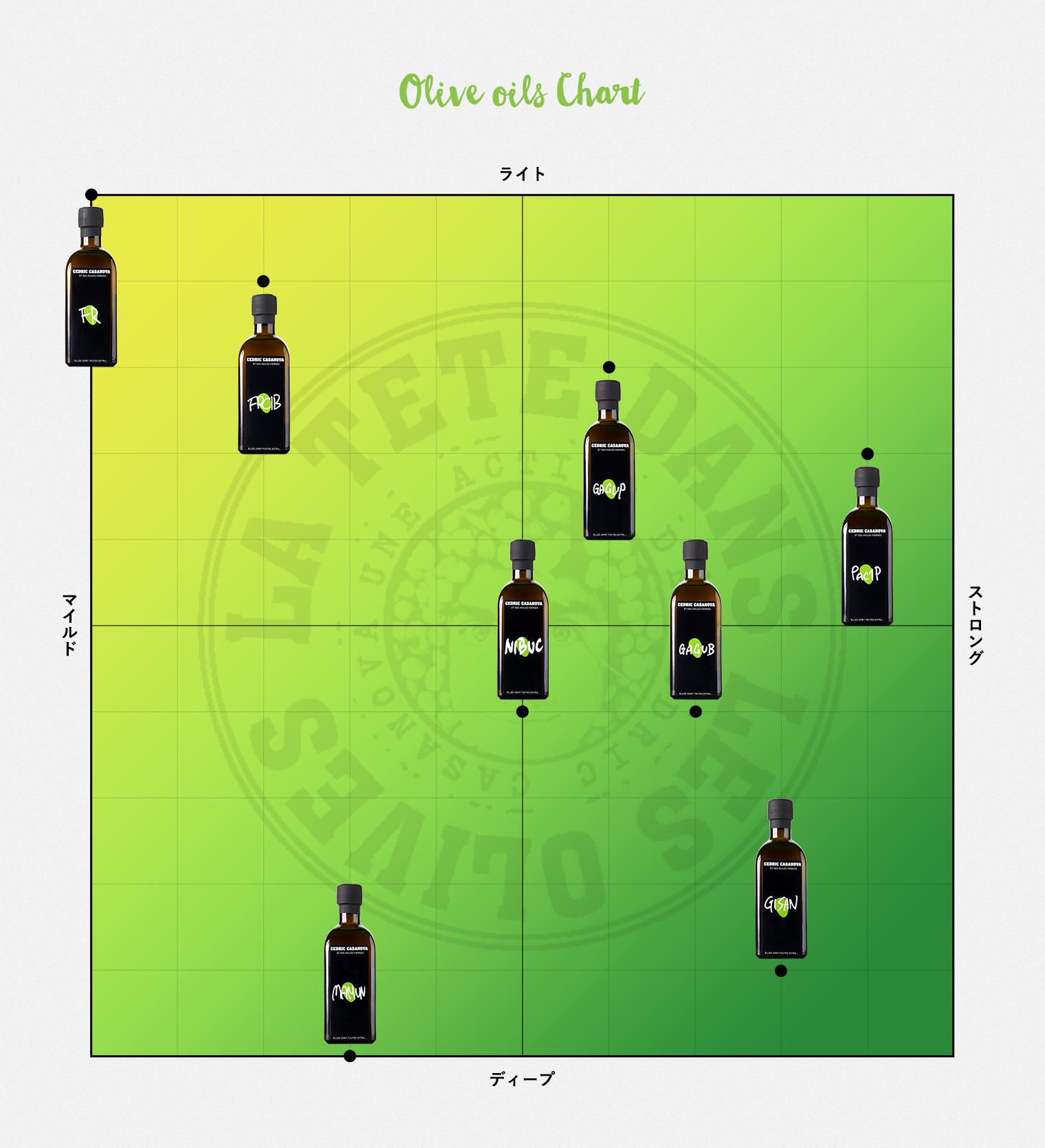 Olive oils Chart