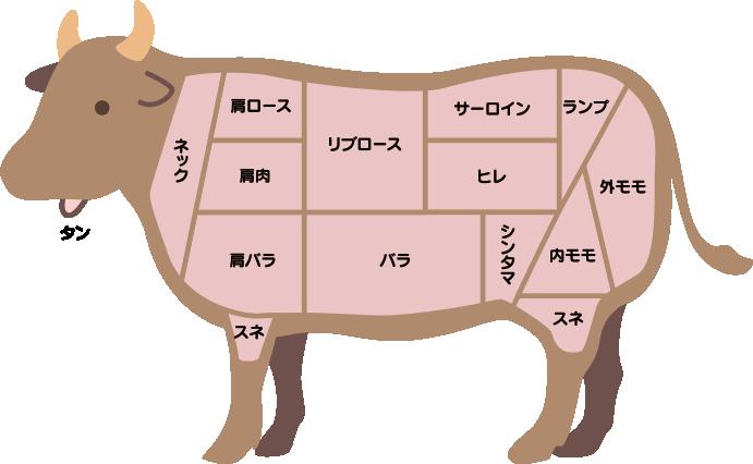部位の紹介 - さの萬 富士山麓熟成肉 ドライエイジングビーフ・ポーク ...