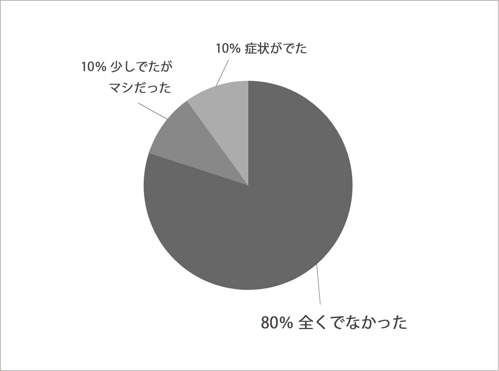 アンケート表