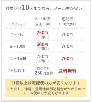 金ごま本舗 メール便と宅配便の送料比較表