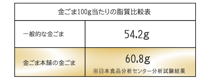 金ごま100g当たりの脂質比較表