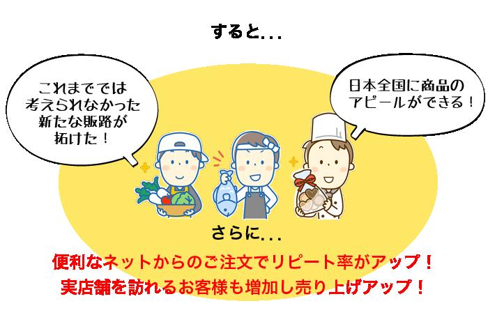 すると‥これまででは考えられなかった新たな販路が拓けた!日本全国に商品のアピールができる!さらに...便利なネットからのご注文でリピート率がアップ!実店舗を訪れるお客様も増加し売り上げアップ!