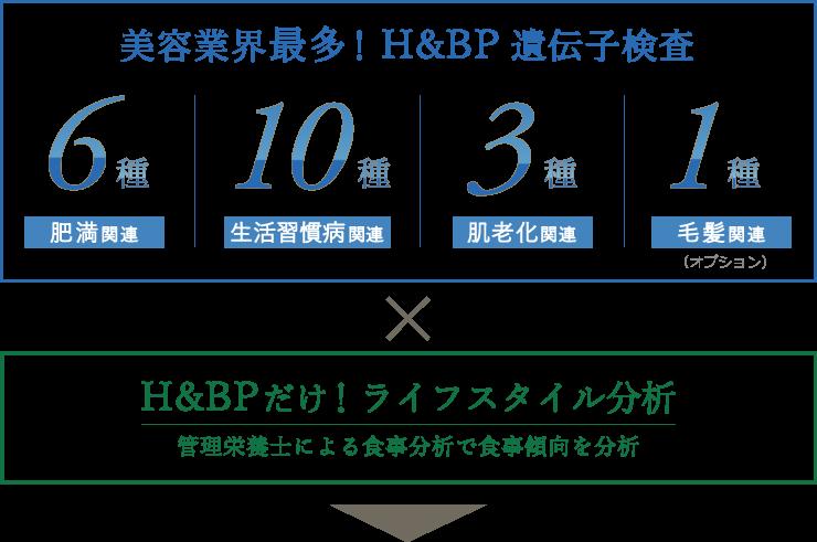 美容業界最多!H&BP遺伝子検査とH&BPだけ!ライフスタイル分析