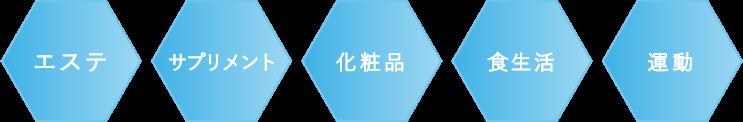 エステ・サプリメント・化粧品・食生活・運動