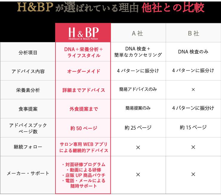 H&BPが選ばれている理由 他社との比較表