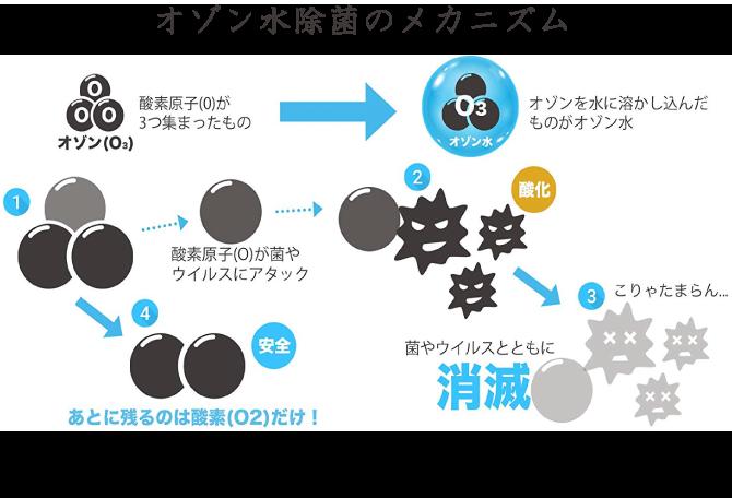 オゾン水除菌のメカニズム