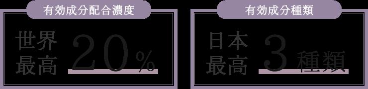 有効成分配合濃度 世界最高20%・有効成分種類 日本最高3種類