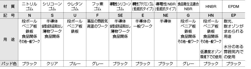 パッド材質−用途一覧表