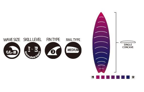 サーファーのレベル