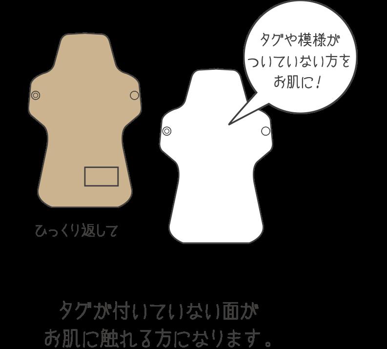 タグが付いていない面がお肌に触れる方になります。