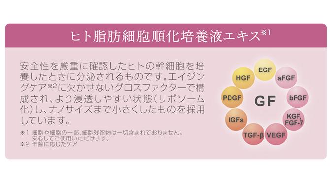 ヒト脂肪細胞順化培養液エキス配合