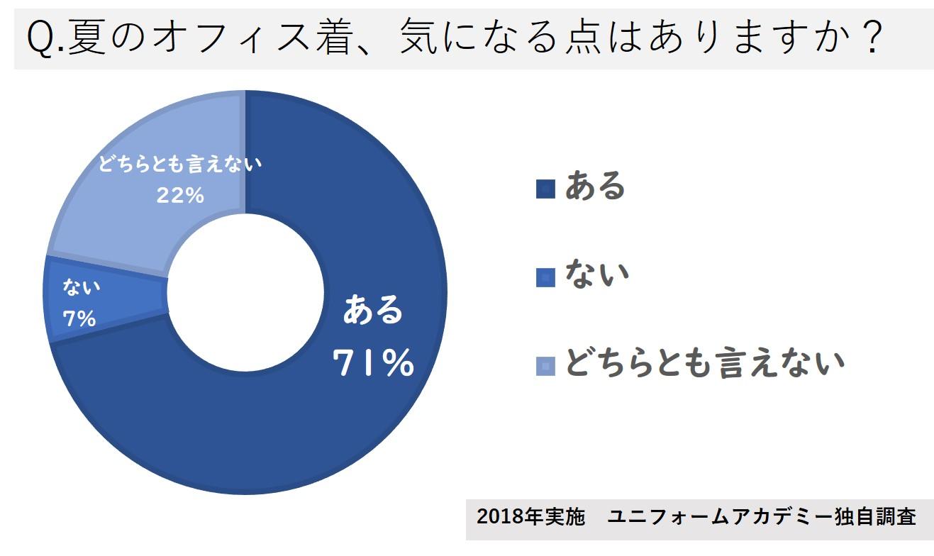 Q.夏のオフィス着、気になる点はありますか?/ある71%、ない7%、どちらともいえない22%