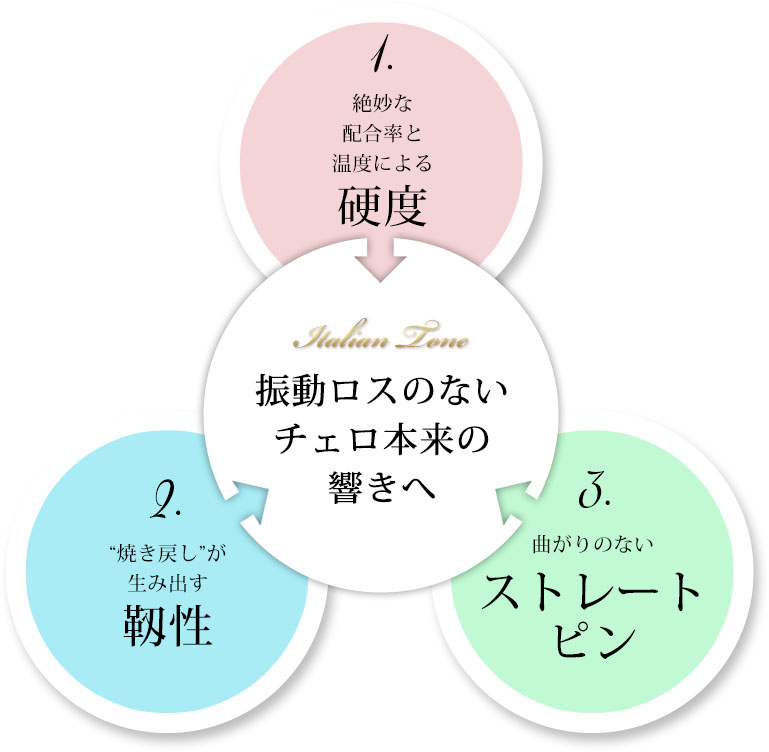 3つの特色