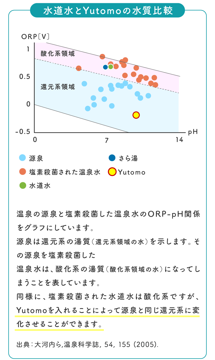 水道水とYutomoの水質比較