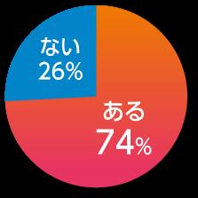 74%グラフ