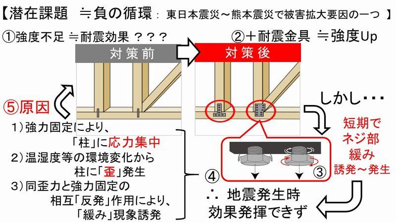 圧力分散の応用例3