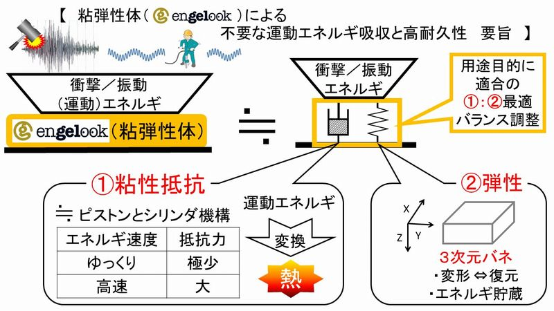 ソフトマテリアルエンジェルックのメカニズム6