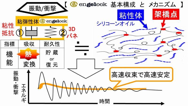 ソフトマテリアルエンジェルックのメカニズム7