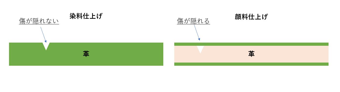 ピット層鞣し染料仕上げと顔料仕上げの違い.png|革販売の和乃革