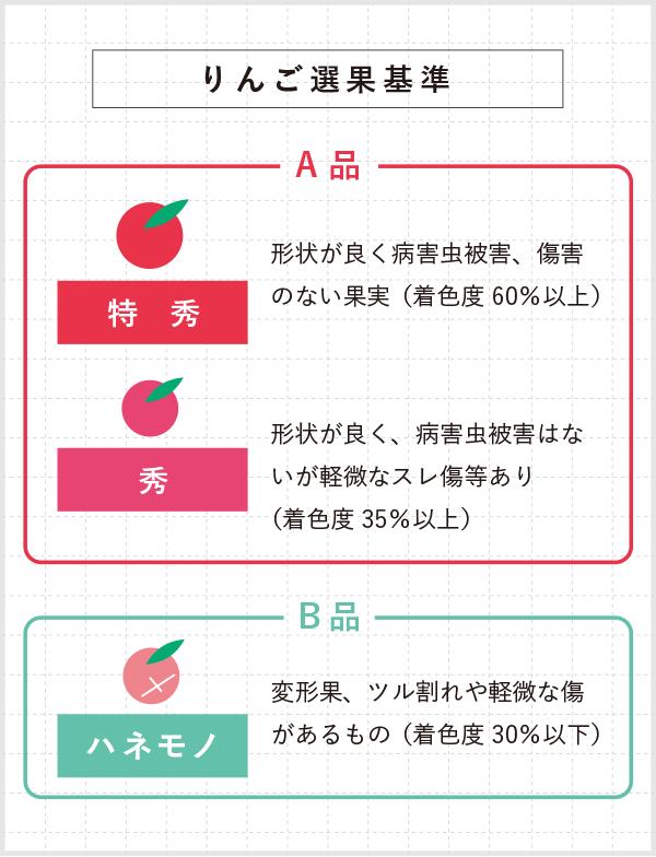 りんご選果基準 A品 特秀 形状が良く病害虫被害、傷害のない果実 秀 形状が良く、病害虫被害はないが軽微なスレ傷等あり B品 ハネモノ 変形果、ツル割れや軽微な傷があるもの