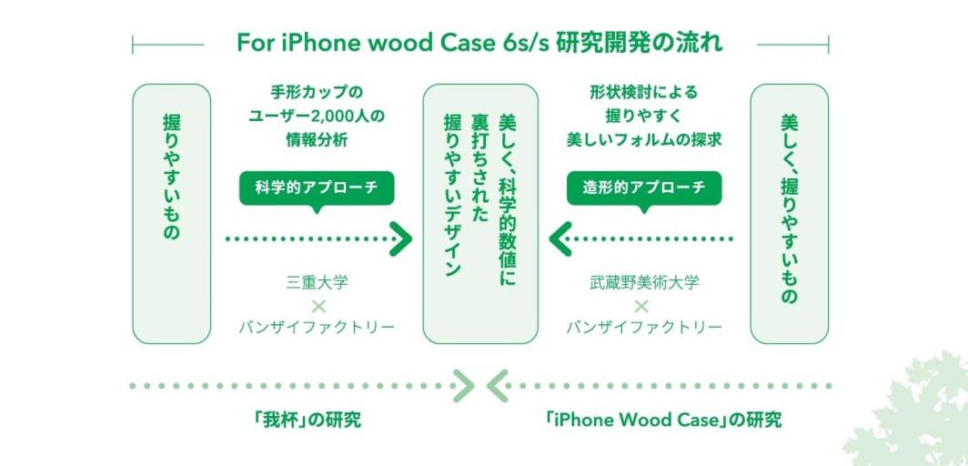 ウッドケース for iPhone 研究開発の流れ