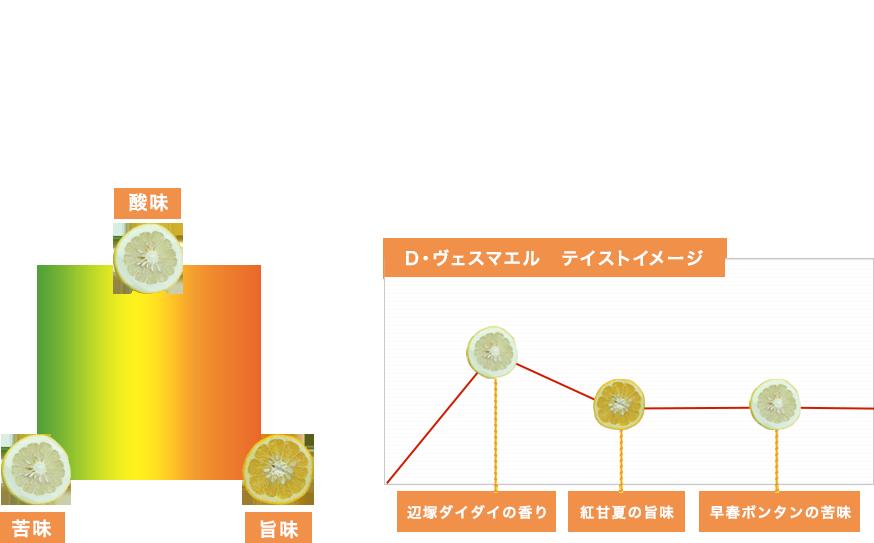 3種の柑橘を使ったケーキ・・・「香りの焼き菓子」